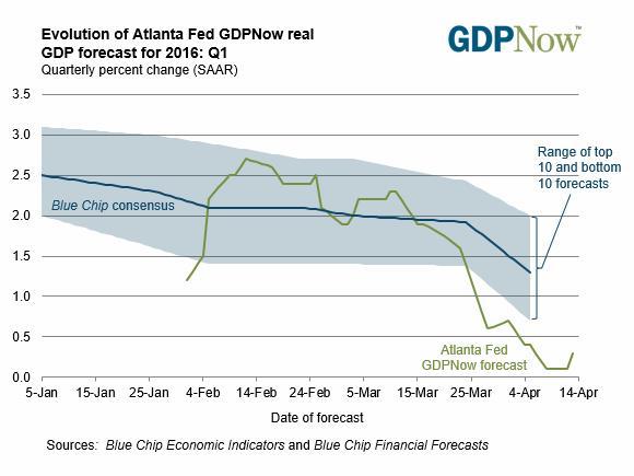 int rates blog graph 1