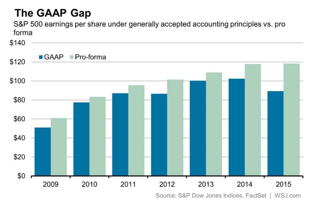 GAAP Gap