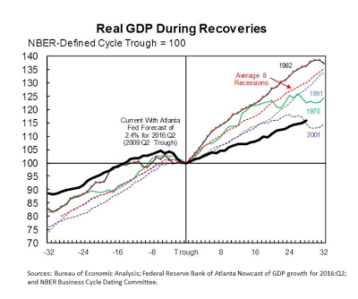 NBER real GDP recoveries